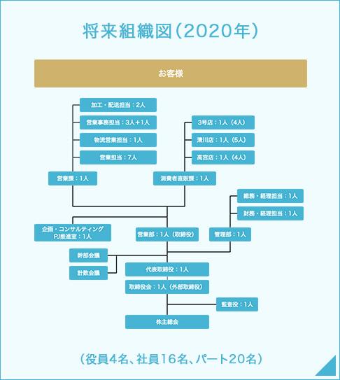 将来組織図(2020年)