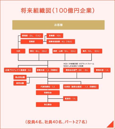 将来組織図(100億円企業)