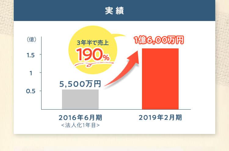 実績 3年で売上190% 1億6,000万円
